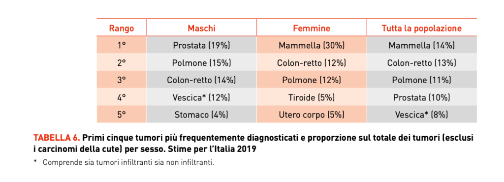 Tumore Prostata
