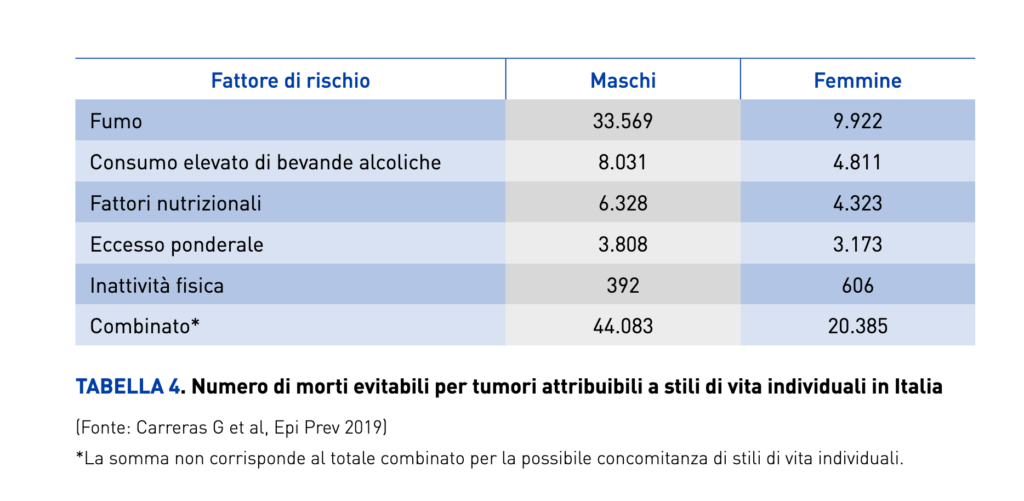 numero del cancro fattori rischio