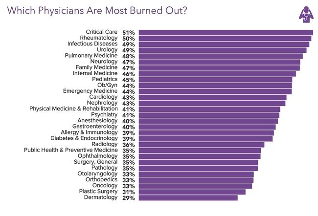 burnout per categorie mediche