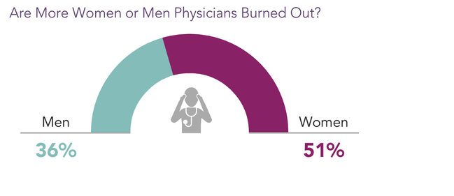 burnout uomini e donne
